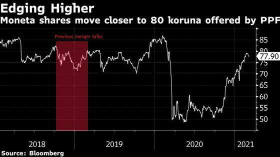 Billionaire Kellner Moves Closer to Taking Over Moneta Bank