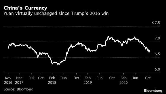 Trump's China Scorecard Has Many Defeats, and One Big Change