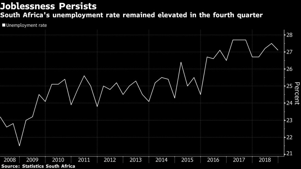 South Africa Joblessness Stays Near 15 Year High Banks Add Jobs