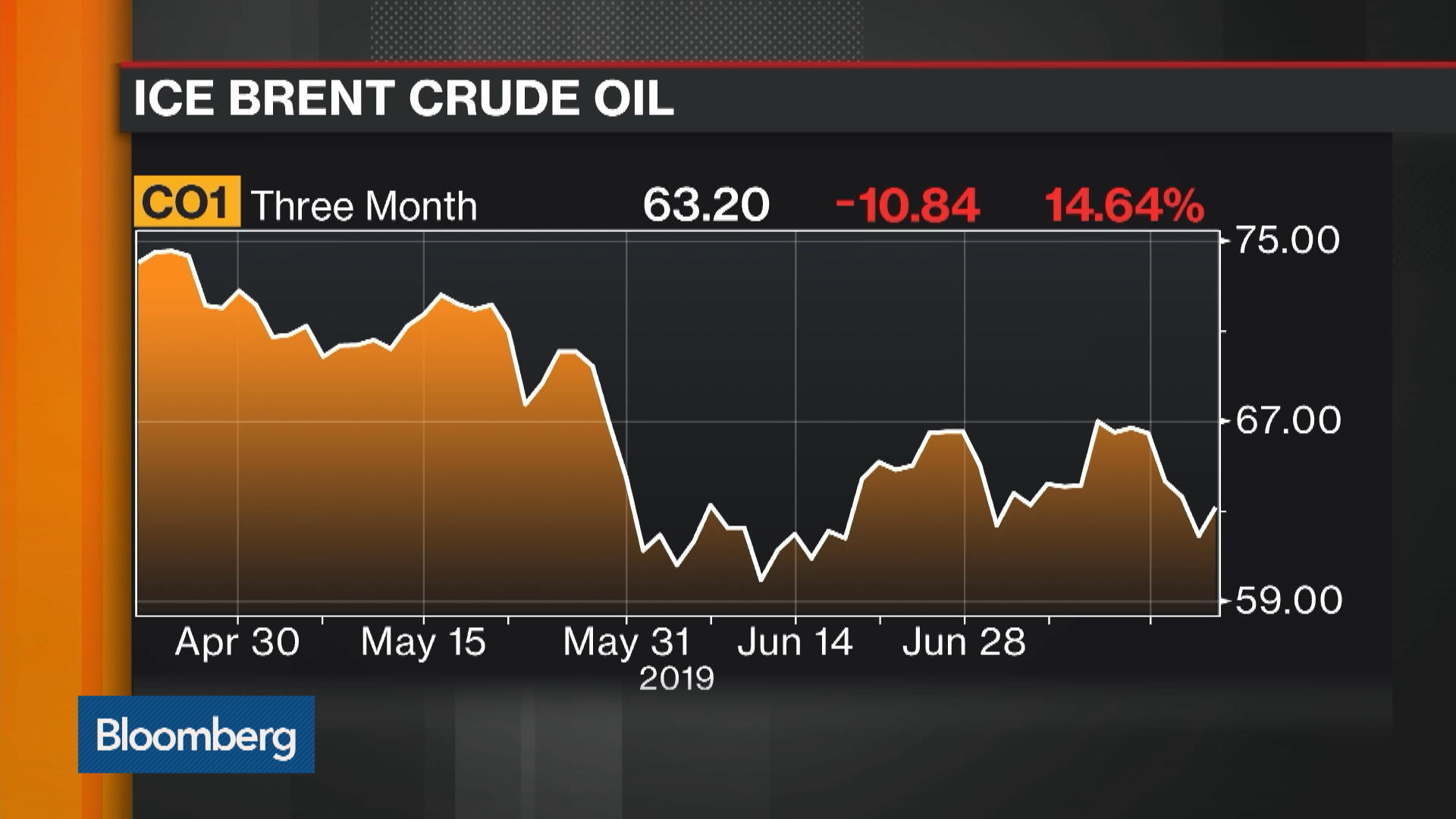 Oil Rises as Iran-U.S. Tensions Flare