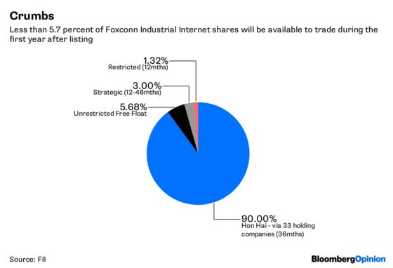 Foxconn's China Listing Isn't for the Average Joe