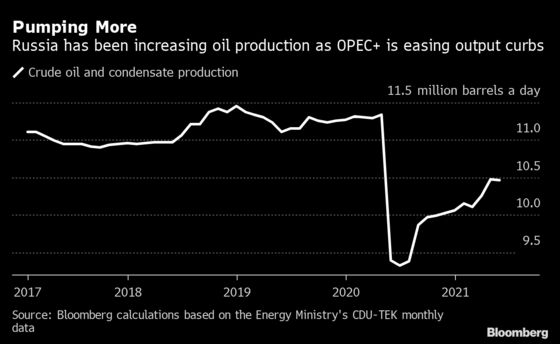 Russia Able to Boost Oil Production Quickly If OPEC+ Agrees