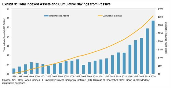 The Indexing Boom Has Saved S&P Investors a Cool $357 Billion