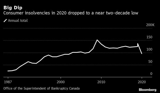 Canadian Consumer Insolvencies Fall to Lowest in Two Decades