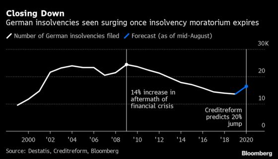 German Economic Crisis Response Could Have Sting in the Tail