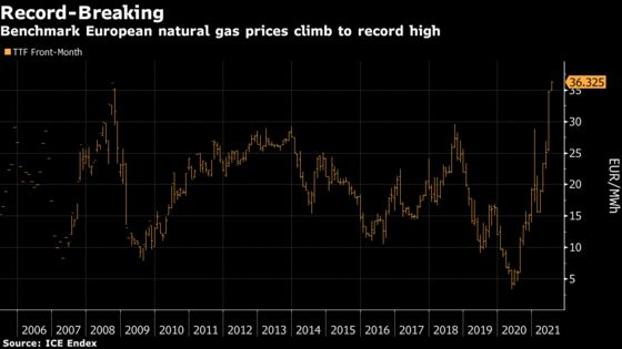 Energy Inflation Gathers Pace as EU Gas, Power Surge to Records