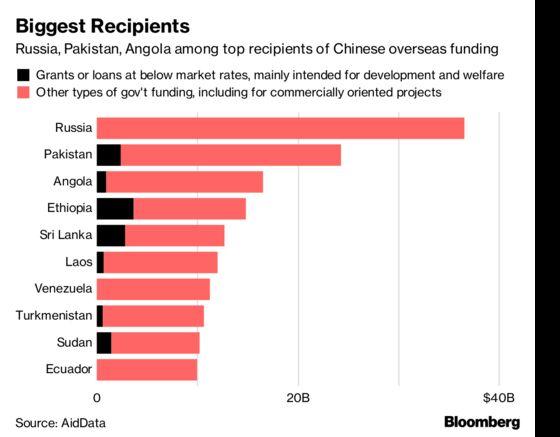 Trump Balks Over Billions in Secret China Loans to Poor Nations