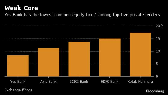 Yes Bank Plans to Raise $1.2 Billion to Boost Capital, CEO Says