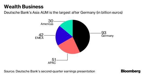 Deutsche Bank Has One Area Where CEO Sees Limitless Growth
