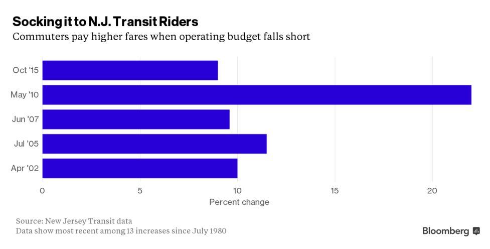 New Jersey Transit Rail Reliability Crumbling After Capital