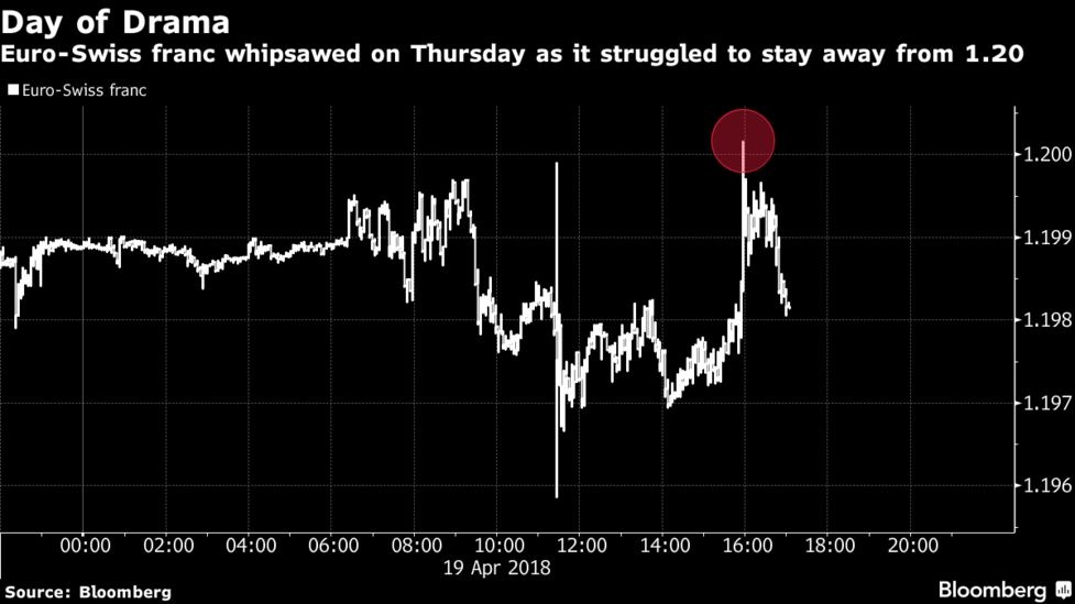 The Swiss Currency Fell As Much 0 13 To 1 2001 Per Euro Its Weakest Since January 2017 When Snb Shocked Markets With Decision