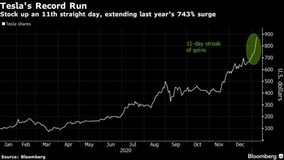 Tesla Extends Record Win Streak After Evercore Capitulates