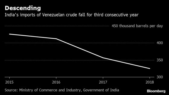 India's Reliance Caps Venezuelan Oil Buying on U.S. Pressure