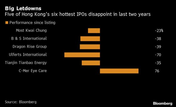 Hottest Hong Kong IPOs of Last Two Years Have Let Down Investors