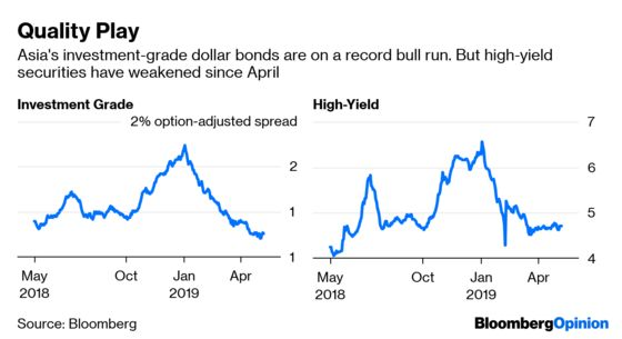 China's Junk Property Bonds Are Safer Than They Look