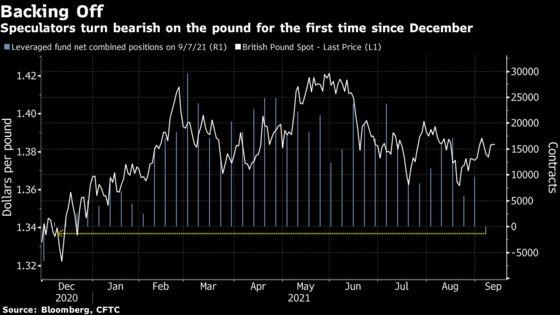 U.K. LosesIts Market Edge as Pound Bulls Disappear