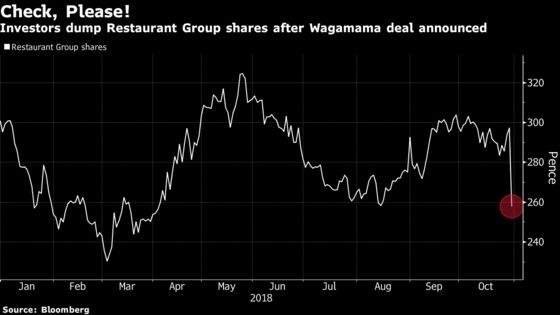 Frankie & Benny's-Wagamama Deal Leaves Investors a Hefty Tab