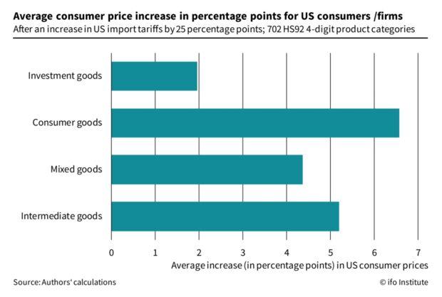 Диаграмма, на которой показано как тарифы на китайские товары влияют на цены