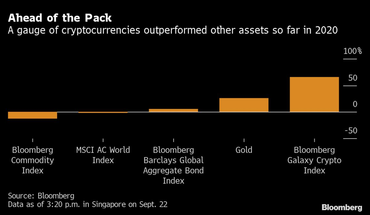 Crypto Is Beating Gold as 2020's Top Asset So Far