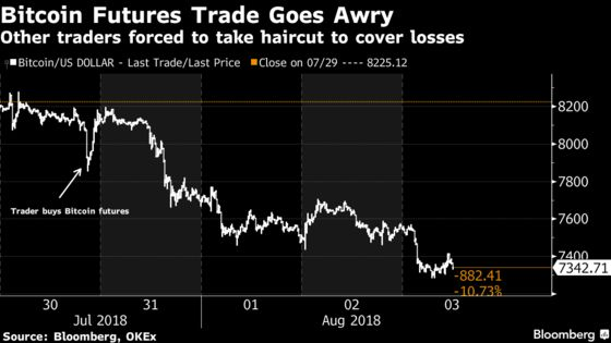 Bitcoin Whale's Bad Trade Leaves Counterparties Holding the Bag