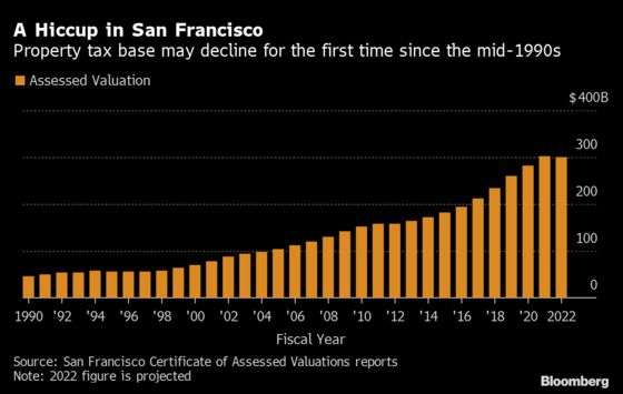 San Francisco Feels a Tax-Base Chill With First Drop in 25 Years