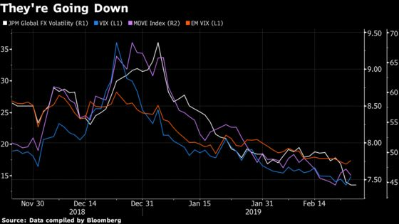 It's Too Quiet When It Comes to Volatility for Some Analysts