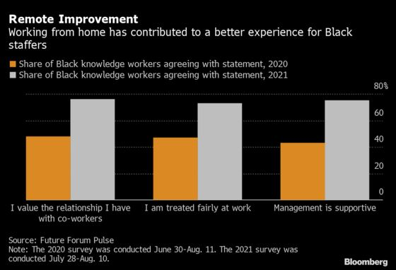 Remote Work Has Vastly Improved the Black Worker Experience