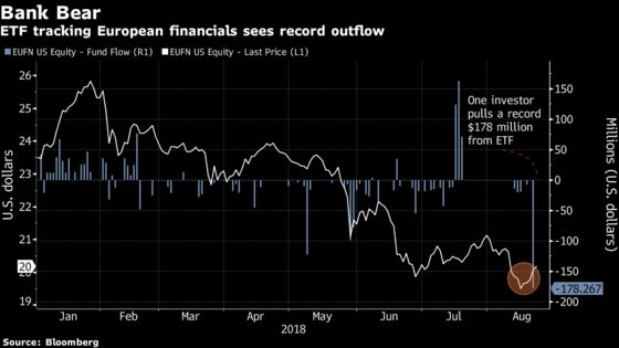 One Investor Pulled Record Cash From European Financials Fund