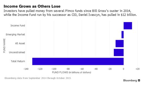 Fund Grows as Others Lose