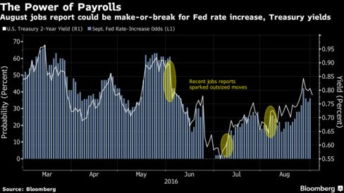 A 2016 Fed Rate Hike: How Likely Is It ?