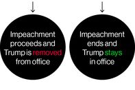 relates to How Congress Could Impeach Trump