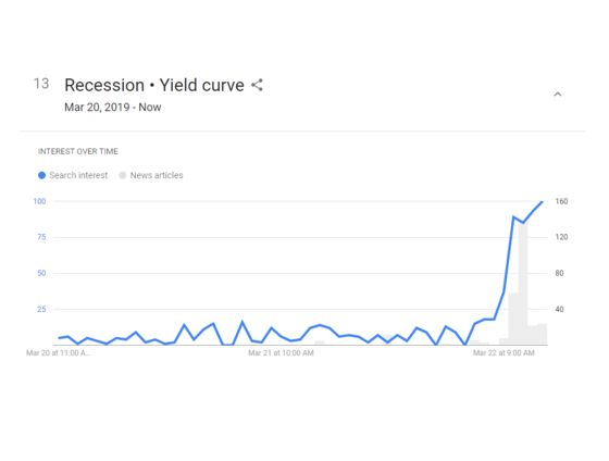 Yield Curve, Federal Reserve and Recession Fears Go Mainstream