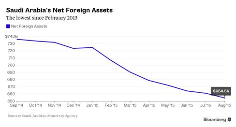 Saudi Arabia's Net Foreign Assets