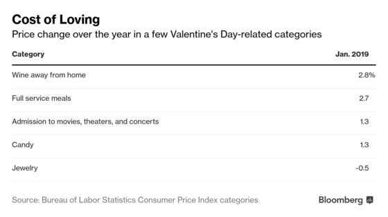 Your Valentine's Day Date Will Cost More This Year