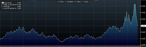 The past two weeks have been the most volatile period in natural gas prices ever.