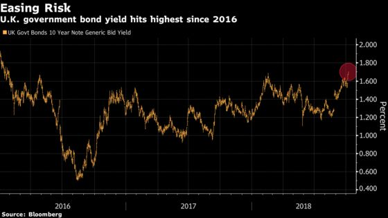 U.K. Bond Yields Rise to Two-Year High on Divorce-Deal Optimism