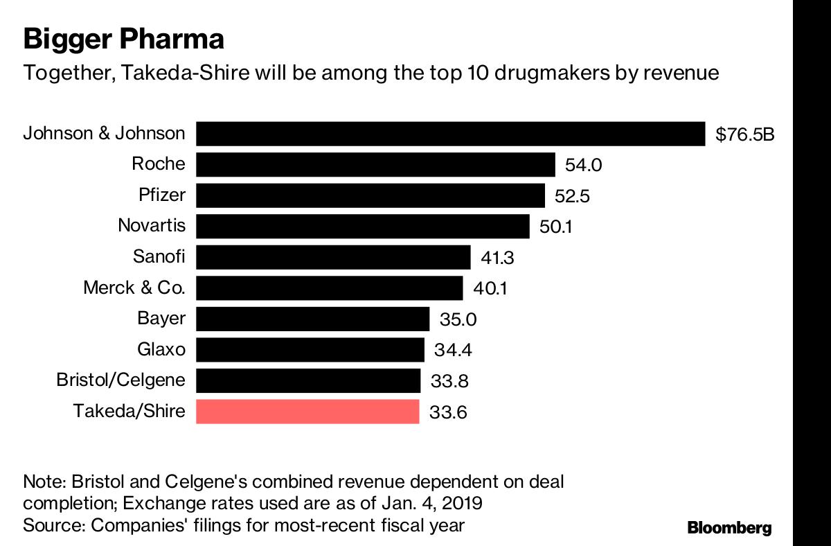How Takeda's $62 Billion Shire Deal Reshapes Pharma World - Bloomberg