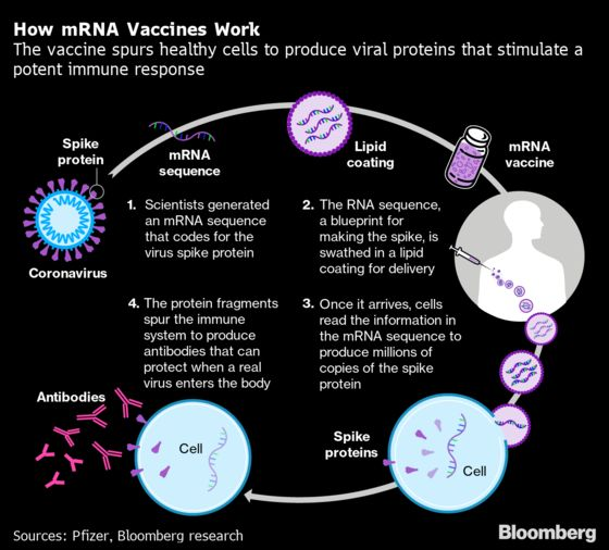 Moderna's Covid Vaccine Found 94.5% Effective in Early Analysis