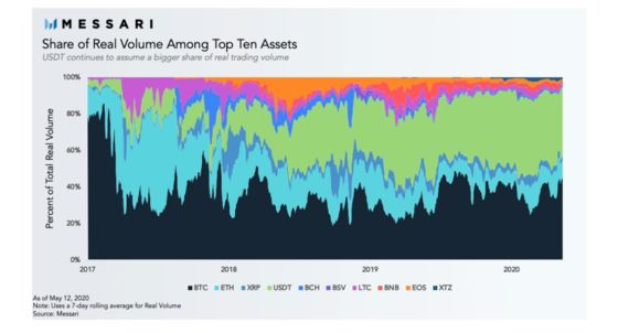 top cryptocurrencies by trading volume