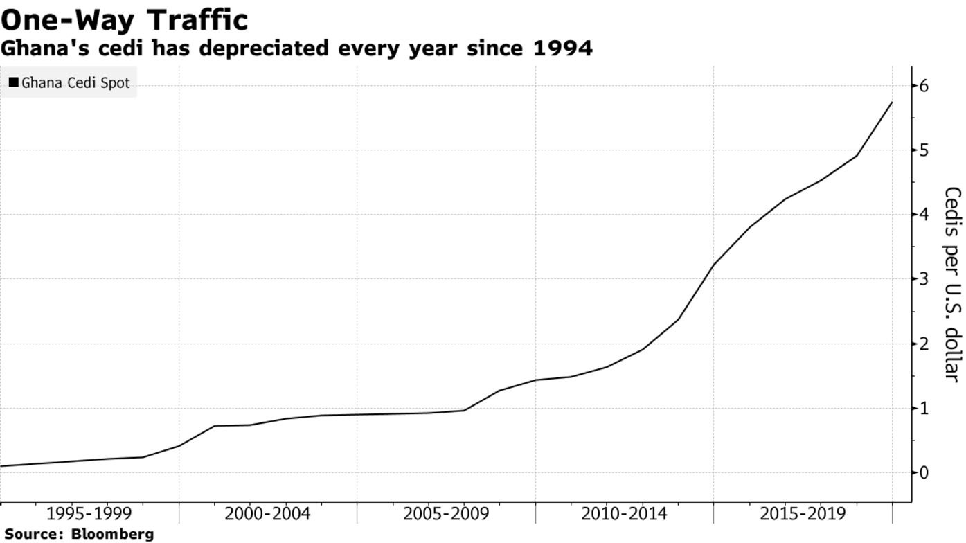 Ghana's cedi has depreciated every year since 1994