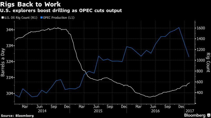 Oil Has Fluctuated Above 50 A Barrel Since The Organization Of Petroleum Exporting Countries And 11 Other Nations Started T Supply From Jan