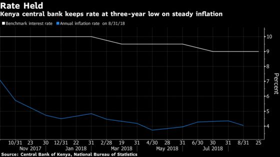 Kenya Holds Key Rate at Three-Year Low as Inflation Seen Steady