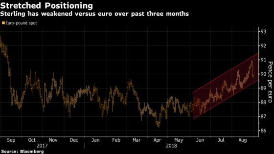 Pound Holds Near Four-Week High Even as Barnier Damps Optimism