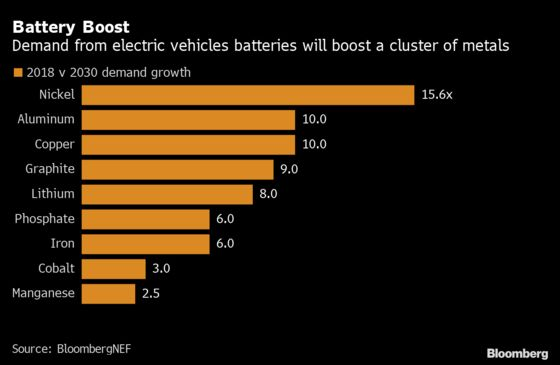 Carmakers Urged to Invest in Minesto Avoid Battery Metal Pinch