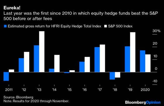 Hedge Funds Didn't Invent Special Sauce in 2020