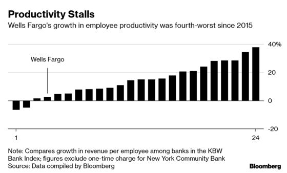 Wells Fargo's Other Post-Scandal Problem: Less-Productive Staff