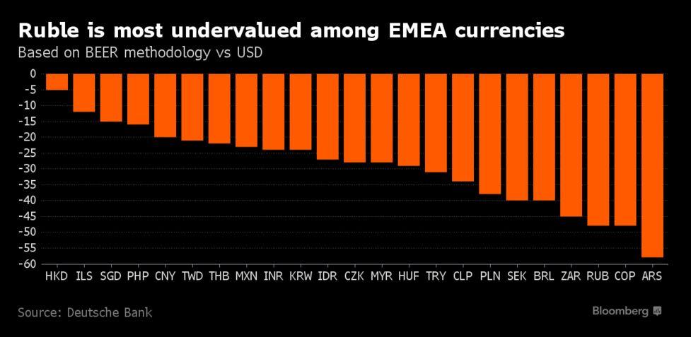 Deutsche Bank Finds Ruble Value Using BEER Instead of Oil