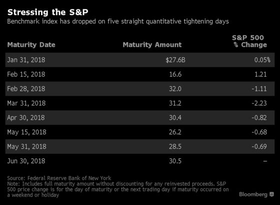 QT Has Been Bad News for S&P 500, So Look for a Market Drop Monday