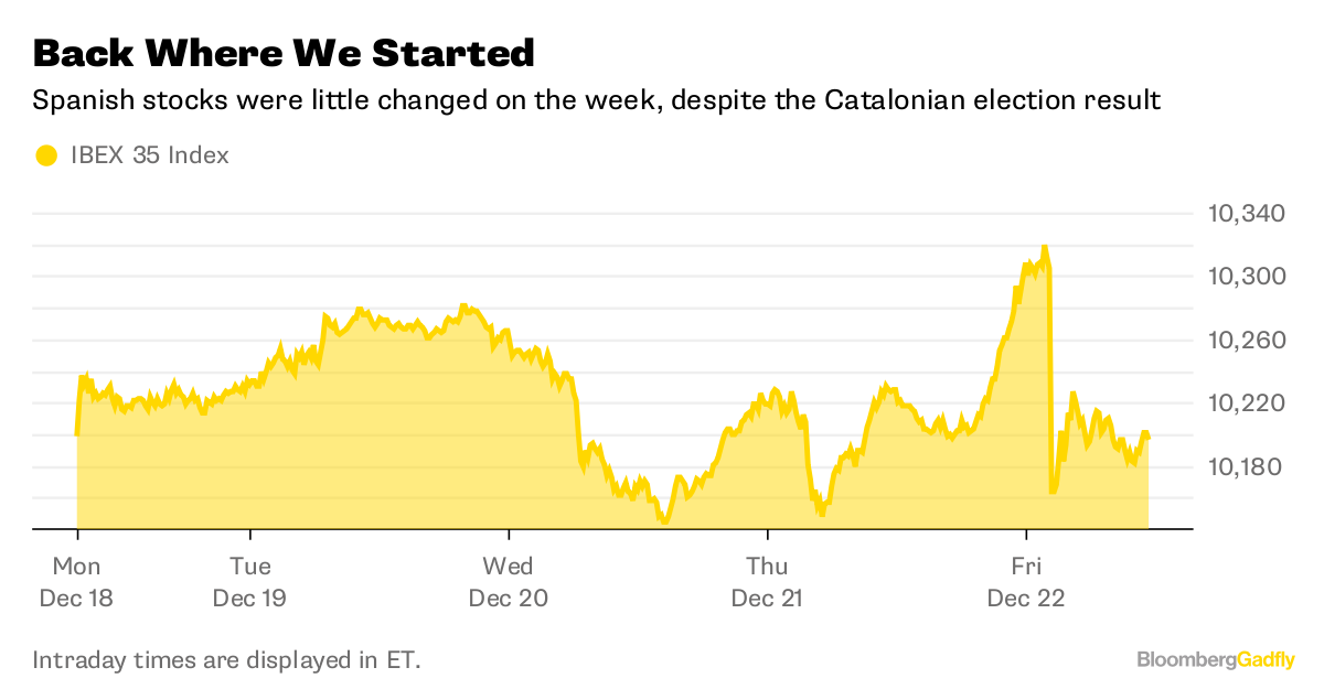 Spanish bonds face fomo after rajoys catalonian drubbing bloomberg intraday times are displayed in et ccuart Choice Image