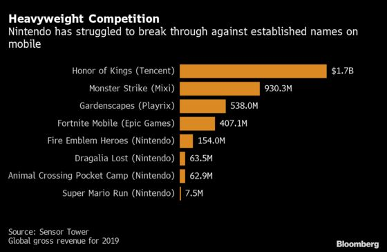 Nintendo Chills Mobile Ambitions After Animal Crossing Success